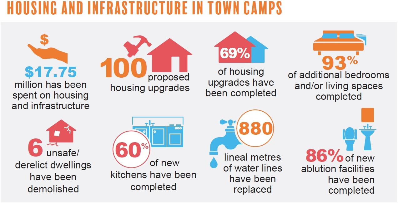 Housing and infrastructure infographics